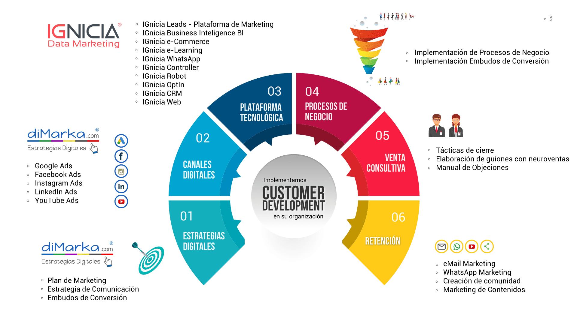 customer_development